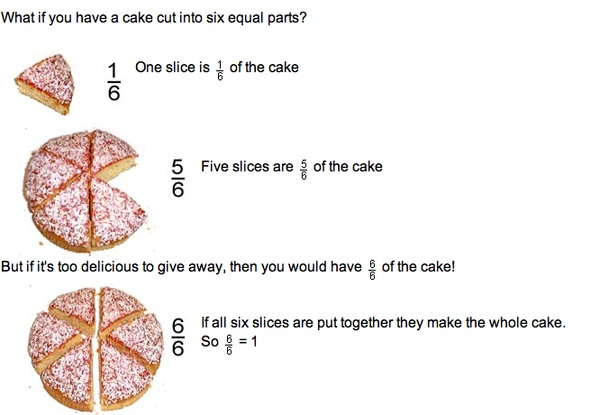 Cake, sixths | Fraction pictures