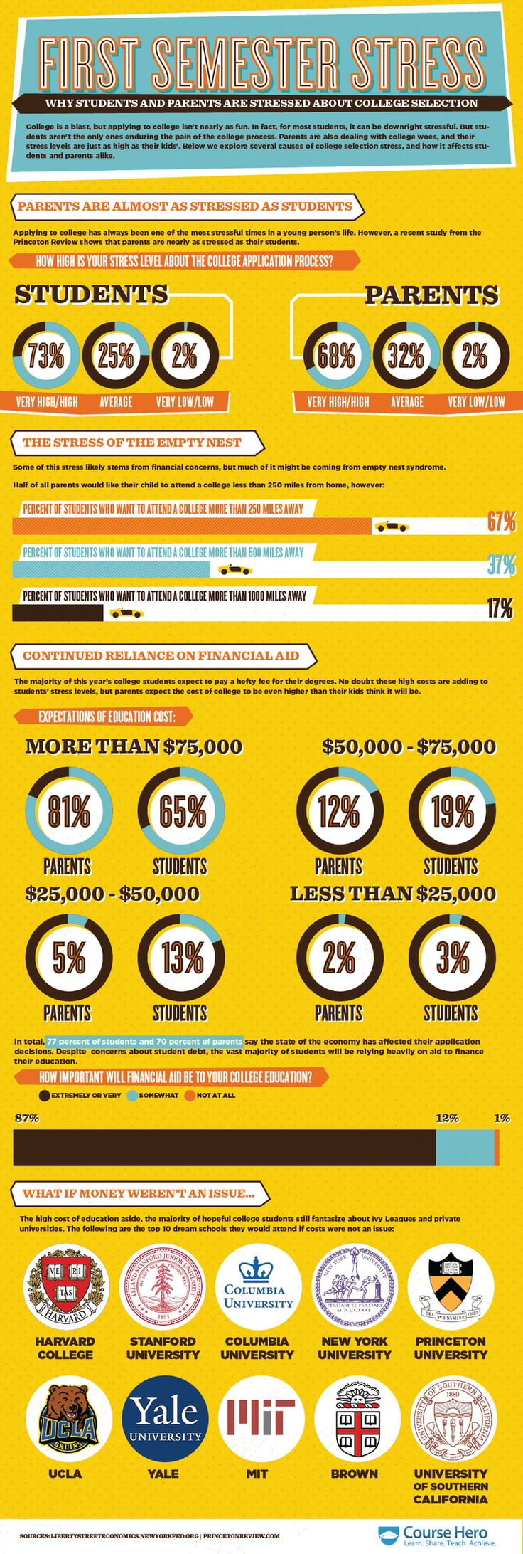 How Does College Selection Stress Out Students and Parents? #infographic