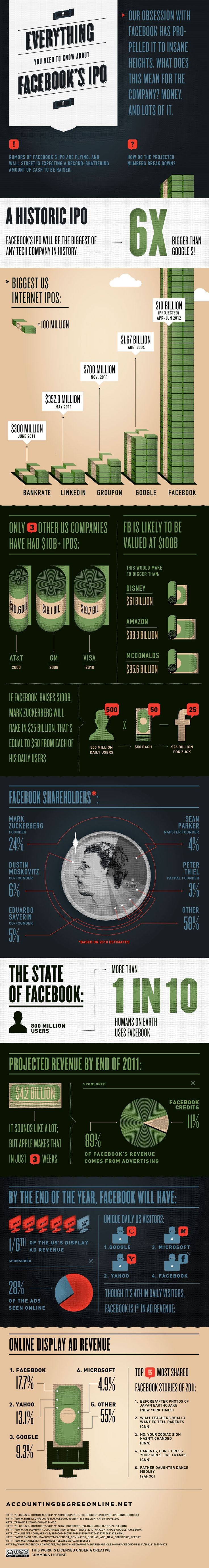 How Facebook's Expected $100 B