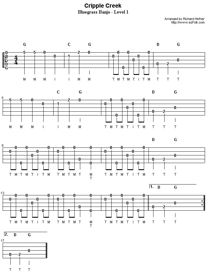 banjo tabs : banjo : Pinterest