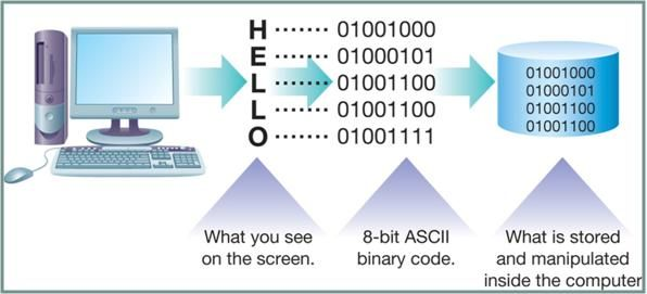 Binary alphabet code sheet myideasbedroom com