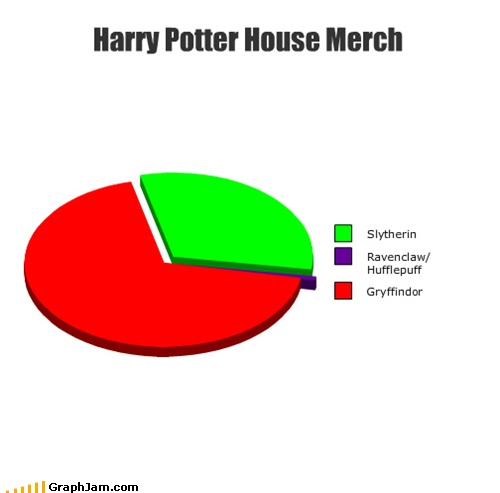 Harry Potter House Merchandise Harry Potter Pinterest