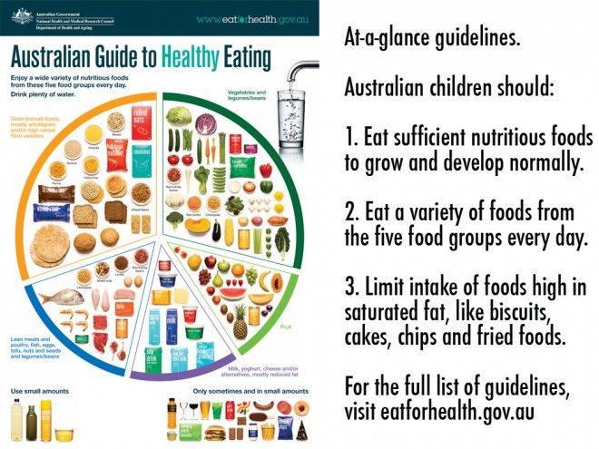 Pin by nicole van der stel on healthy ideas pinterest for Australian cuisine list