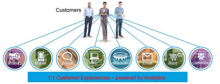 #Customer #Experience #mafash14 #bocconi #sdabocconi #mooc #w5 #mafash14 #bocconi #sdabocconi #mooc #w5