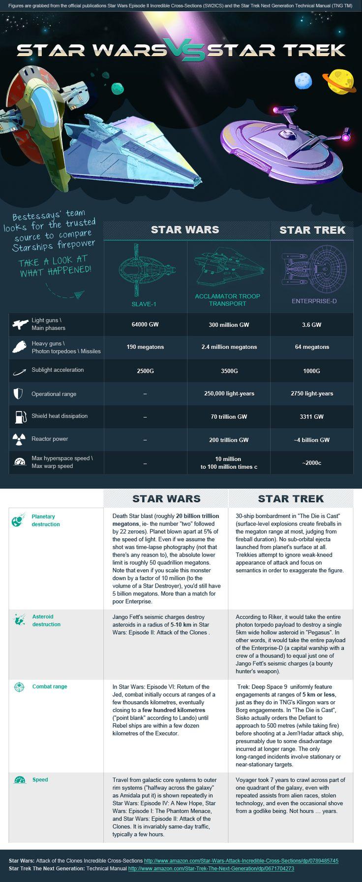 Star Wars vs. Star Trek: The Starships Compared [Infographic]