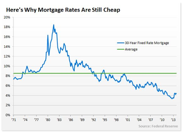 mortgage interest rates over last 30 days