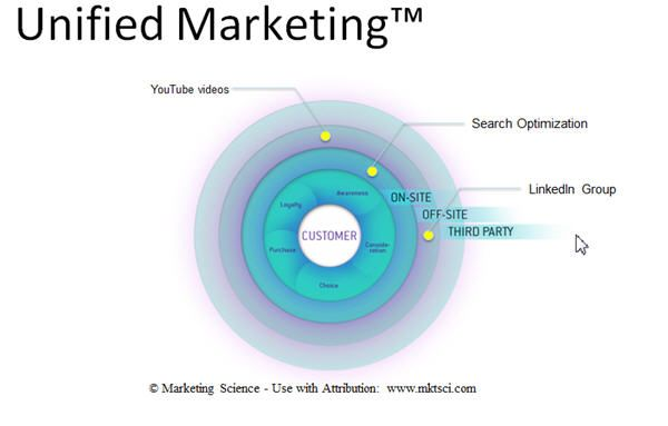 unified marketing - a framework to view all marketing tactics in one place to detect redundancies and opportunities