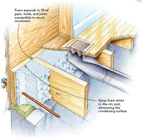 rim joist insulation diy pinterest