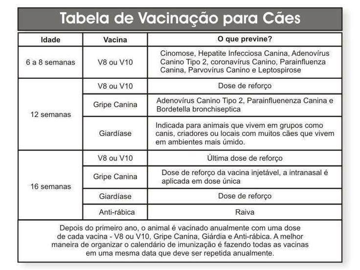 Tabela de Vacina
