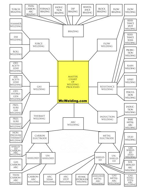 A Master Chart Of All Welding Processes Welding Pinterest