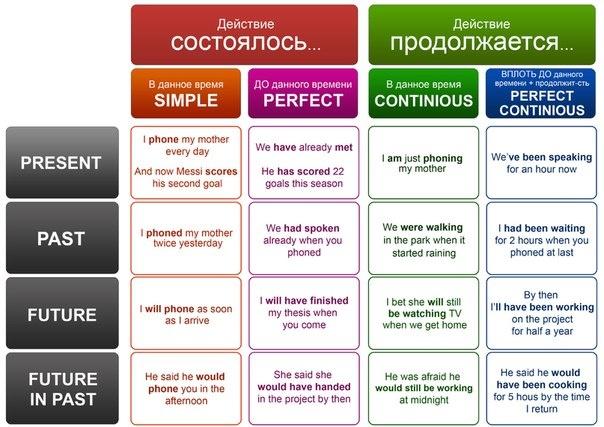 English tenses | Inspiration stuff | Pinterest