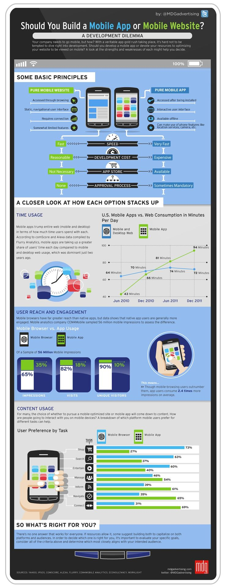 Mobile App Or Mobile Website, What To Create First - Infographic