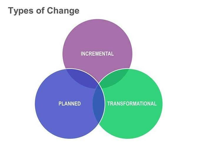 three models of organizational development Lewin's three step model of change is related to field theory the three step model states that organisational change involves a move from one static state via a progressional shift, to another static state.
