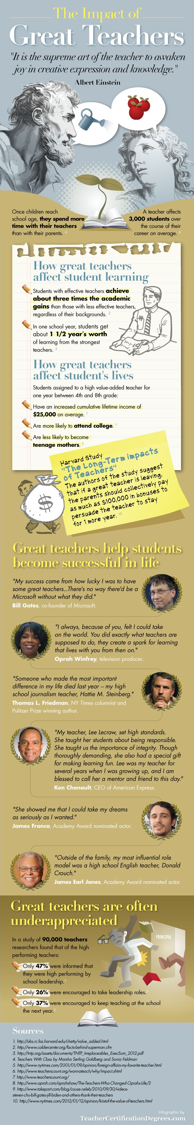 Great teachers make a significant difference is the lives of students and the impact lasts long after they leave the classroom. The following infographic provides interesting facts from the research on how effective teachers impact the lives of students and quotes from successful individuals who credit their teachers for helping them achieve their dreams.