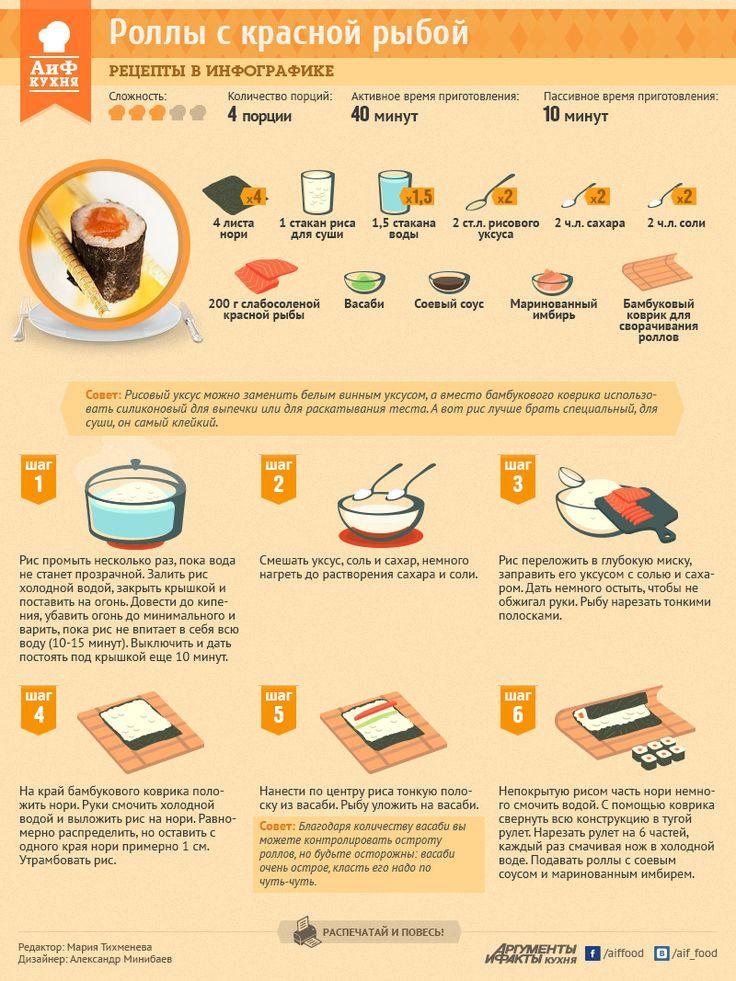 Infographic kitchen
