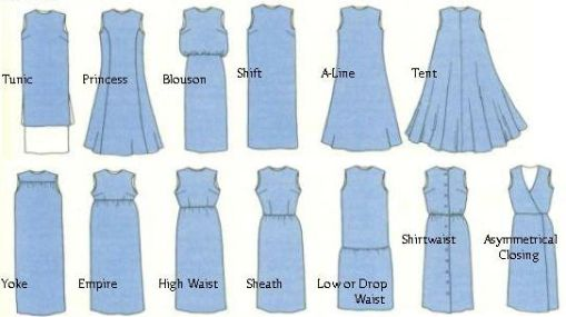 Dress terms dresses pinterest Different fashion style groups