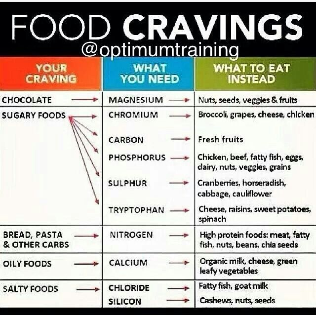 Food cravings eat this not that get it right