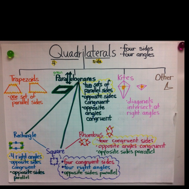 Go Back > Gallery For > Quadrilateral Anchor Chart