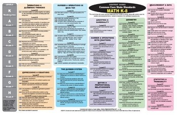 See at-a-glance how to navigate the new Common Core State Standards (CCSS) for primary, intermediate, and middle-school mathematics!~Domains (s...