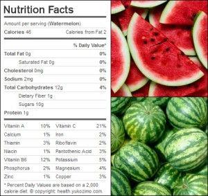 Nutrition on watermelon