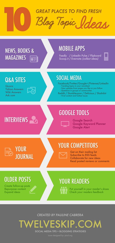 Infographic topics ideas