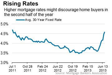 home mortgage rates in puerto rico