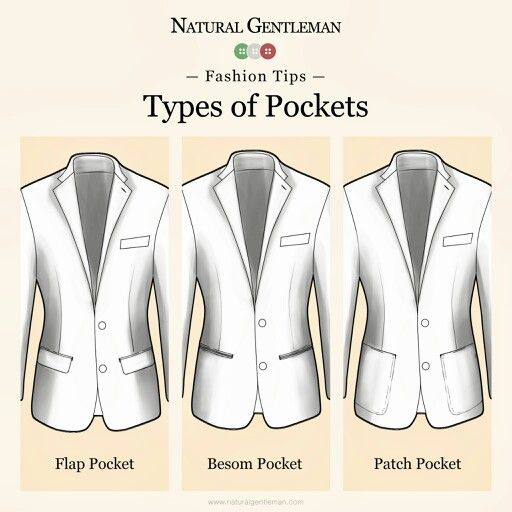 Jacket Pocket Types Apparel Evaluation Pinterest