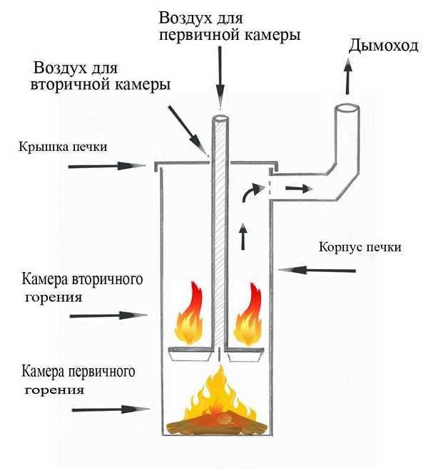 Тепловой щиток для печи своими руками: фото Своими
