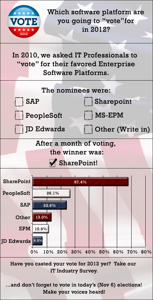 "Election 2012 - Which software platform are you going to ""vote"" for in 2012?"