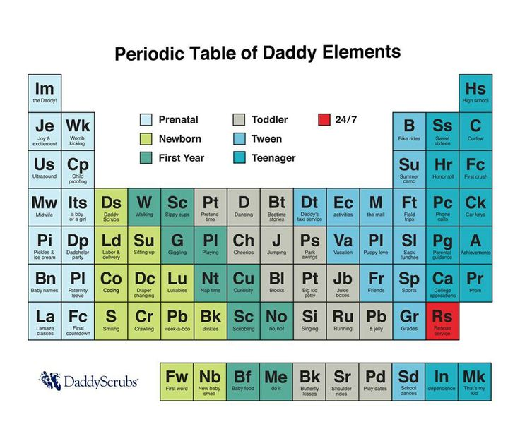 New periodic table of elements categories of elements categories table periodic of elements periodically table daddy pinterest periodic enjoy urtaz Images