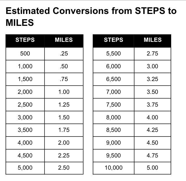 Kilometers to miles chart bing - Miles to km conversion table ...