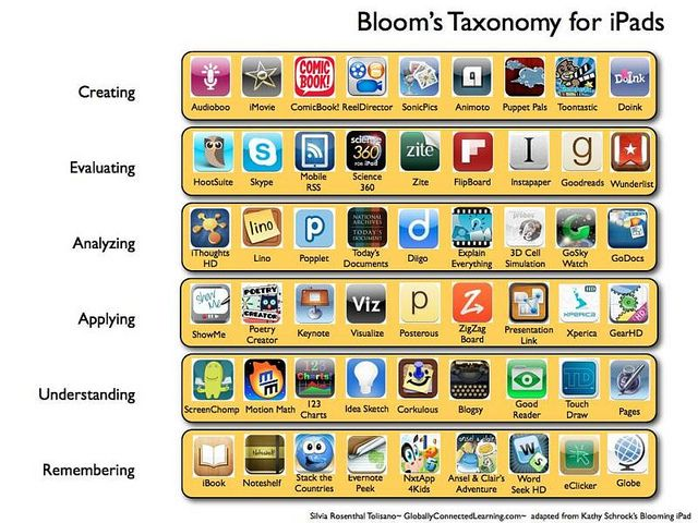 list of apps ordered by bloom's