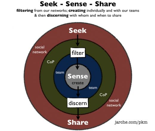Discerning with whom and when to share