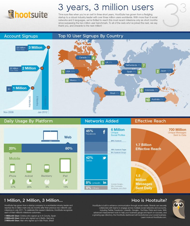 HooteSuite reaches 3 million users, cool infographic