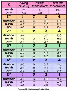 Guided Reading Level Chart - LOVE the breakdown and the fact that it includes other grade levels for all
