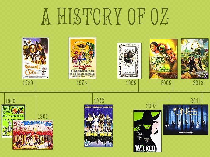 an analysis of oz The the wizard of oz community note includes chapter-by-chapter summary and analysis, character list, theme list, historical context, author biography and quizzes.
