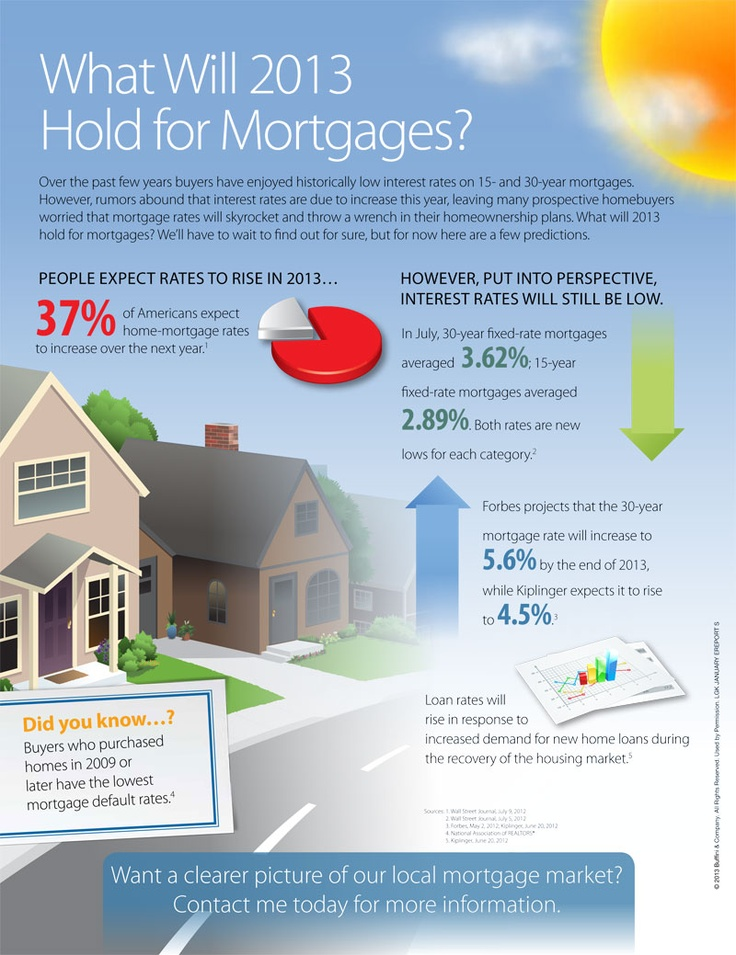 mortgage rates over last six months