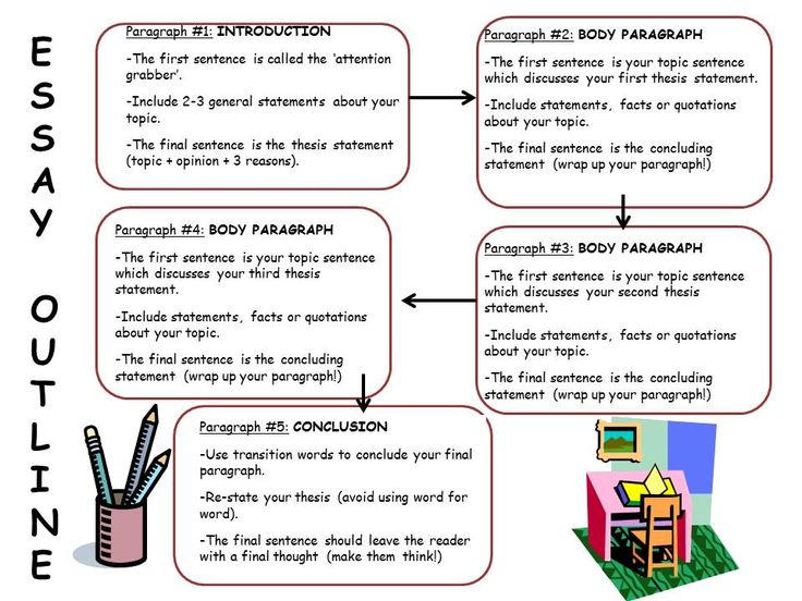 Writing an introductory paragraph 5th grade