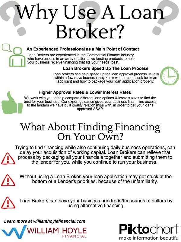 What is a broker service loan