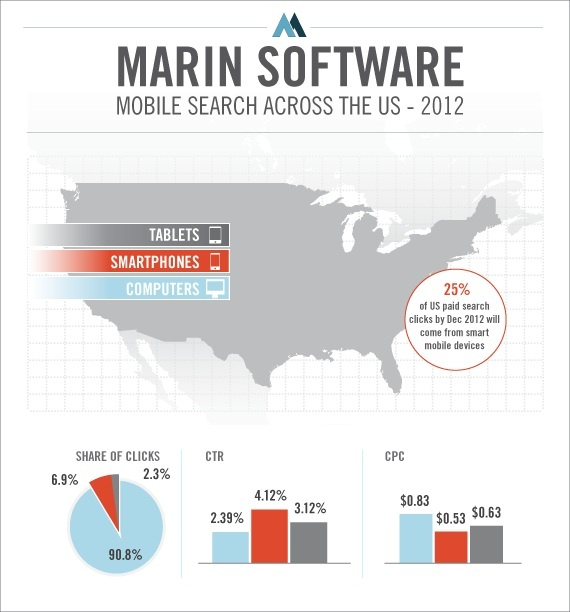 Mobile Searches Across The US - 2012