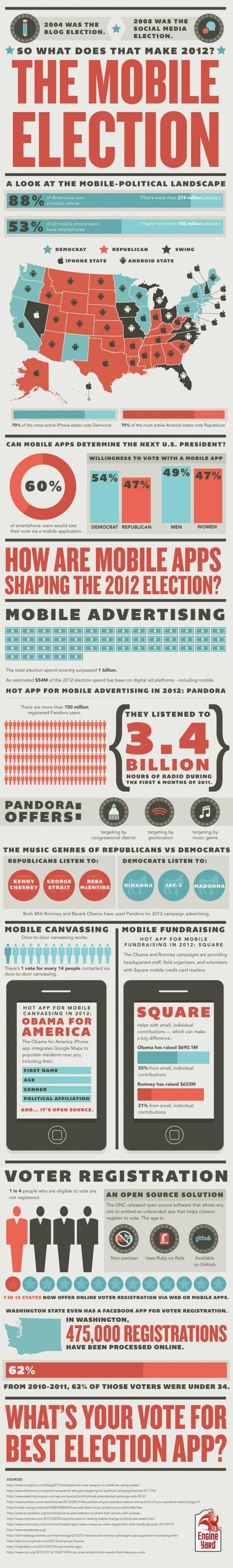 2008 was the Social Media Elec