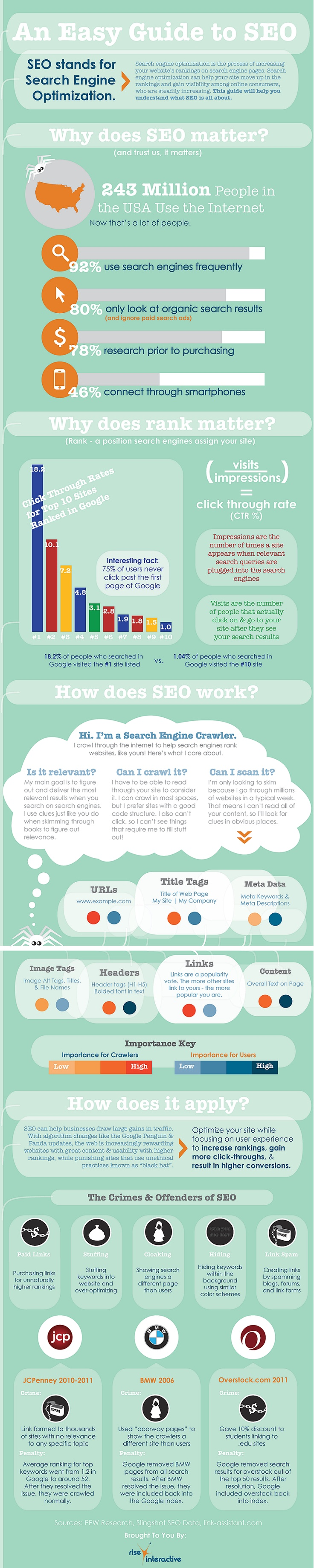 Rise Interactive: An Easy Guide to SEO #Infographic