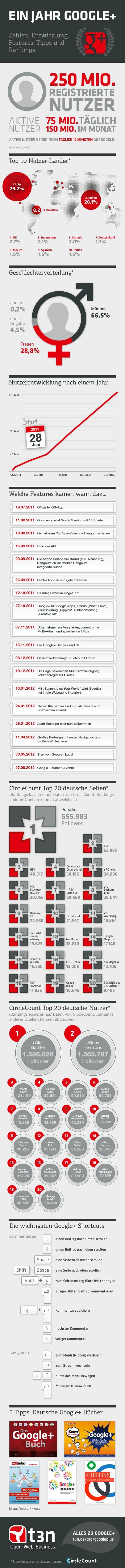 1 Jahr Google+ in Zahlen