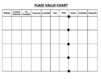 Place Value Chart Millions to Thousandths CC ready