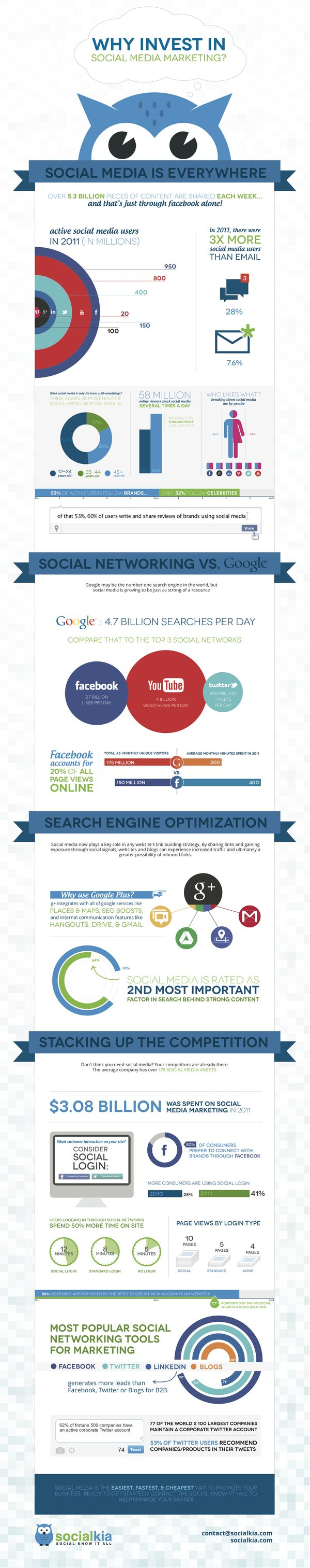 Why Invest in Social Media Marketing? #Infographic