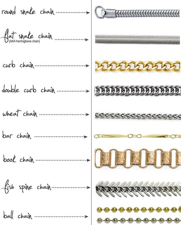 Different Types Of Chain Links Moreover Necklace