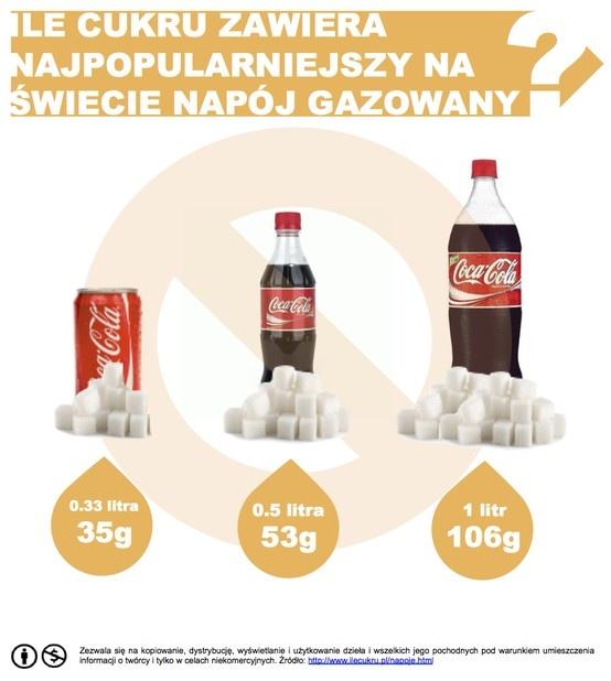 Zawartość cukru w...#coca_cola #coke  #cukier #dentistry #stomatologia