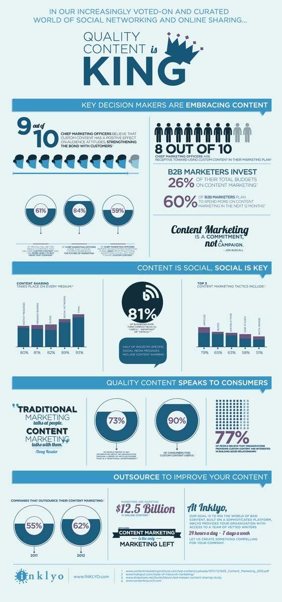 Content qualitiy is king - El contenido de calidad en el rey a la hora de posicionamiento web #Web