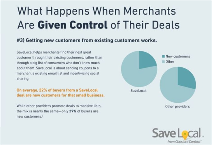 On average, 22% of buyers from a SaveLocal deal are new customers for that small business.
