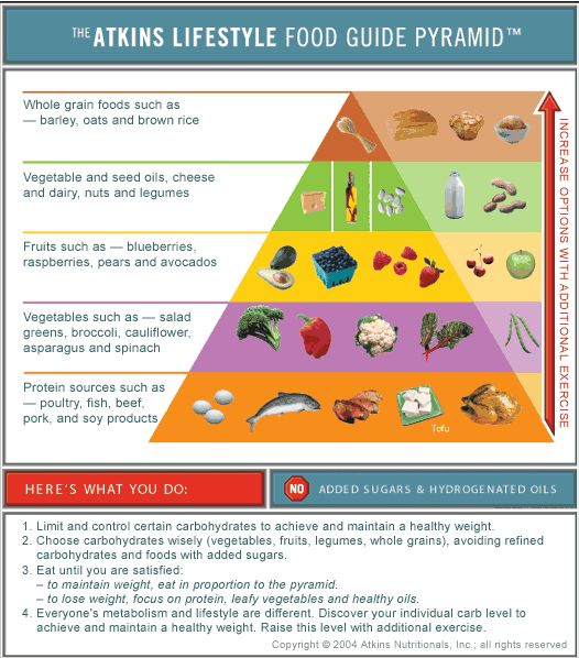 diabetes type 2 diet menu | DIABETES | Pinterest